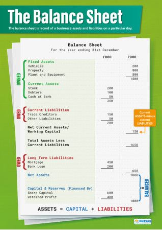 The 25+ best Balance sheet ideas on Pinterest Balance sheet - opening balance sheet template