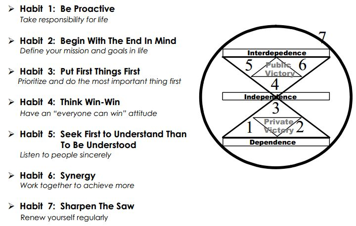 Habit 1 Be Proactive Based On The Work Of Stephen: 1000+ Ideas About Stephen Covey 7 Habits On Pinterest