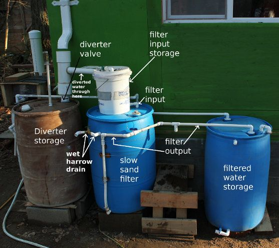 227 best images about rainwater harvest on pinterest for Build your own rain collection system