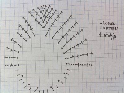 Dit is een klassieke ouderwetse pannenlap die ik op school heb leren haken. Zo af en toe kom je dit model nog wel eens tegen, maar vaak twee...