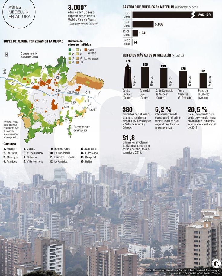 Medellín pasó de los 1.300 edificios de gran altura