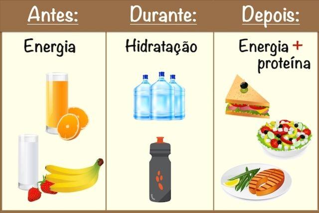 O que comer Antes e Depois dos Exercícios
