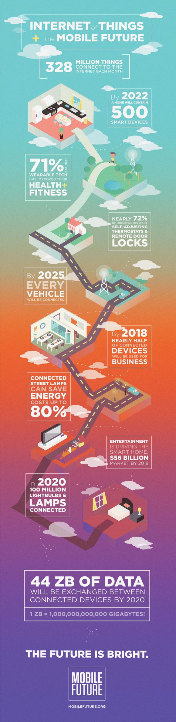 The internet of things and our mobile future #IOT #infographic #mobile