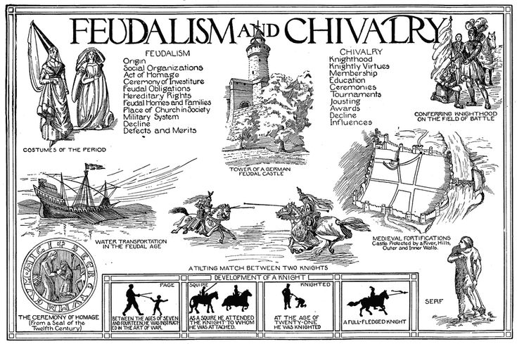Feudalism and Chivalry