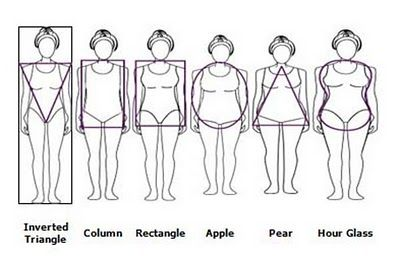 1000+ ideas about Body Shape Guide on Pinterest | Apple ...