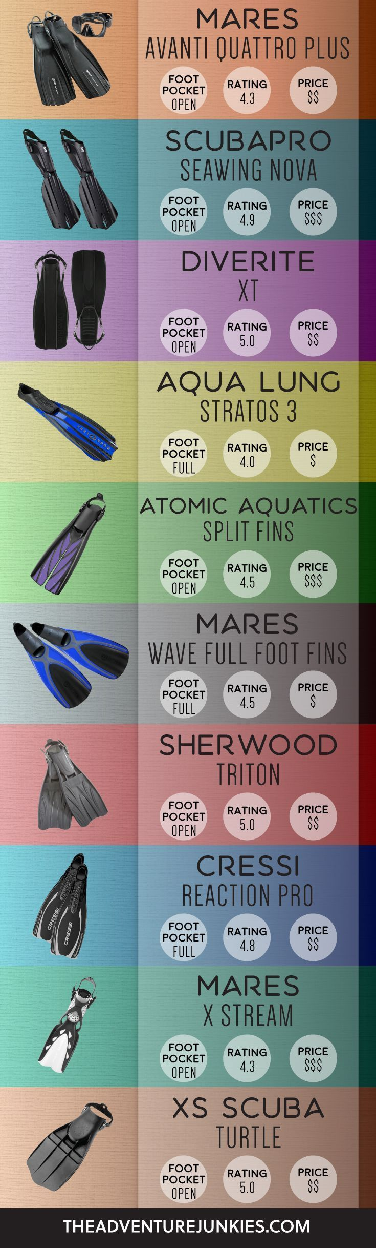 The Best Scuba Diving Fins – Best Dive Gear - Scuba Diving Gear and Equipment Posts – Dive Products and Accessories #ScubaDivingEquipmentandSites