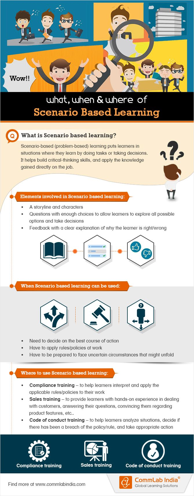 21 best education scenario based learning images on pinterest the what when and where of scenario based learning infographic fandeluxe Gallery