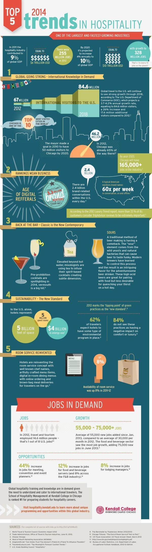 Have A Look At This Infographic That Depicts The Marketing Trends Of The Hospitality  Industry For