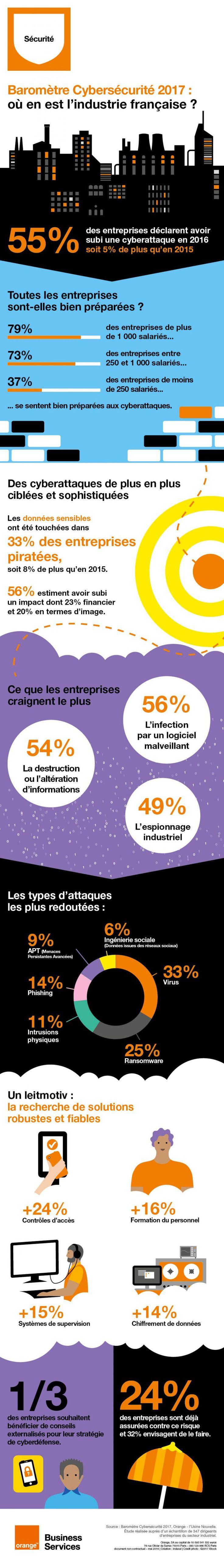 Baromètre Cybersécurité 2017 : Les entreprises industrielles françaises dévoilent leurs risques numériques. Et vous, où en êtes-vous ? Découvrez en exclusivité le rapport détaillé du Baromètre Cybersécurité 2017 Orange, réalisé en partenariat avec L'Usine Nouvelle