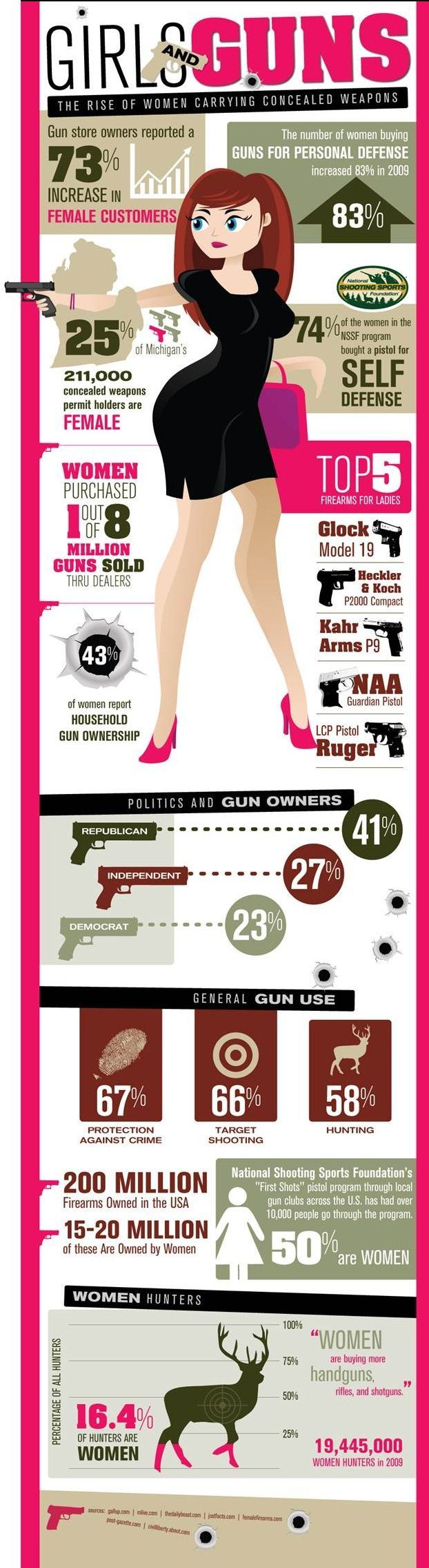 Women gun owners going up, ccw permits for ladies going up, women and guns go hand in hand!  #ccw #gunowners