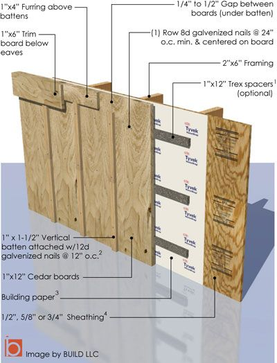reverse bat and board siding | Having siding go up vertically adds structural stability