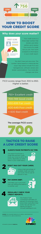 best 25+ average credit score ideas on pinterest   improve credit