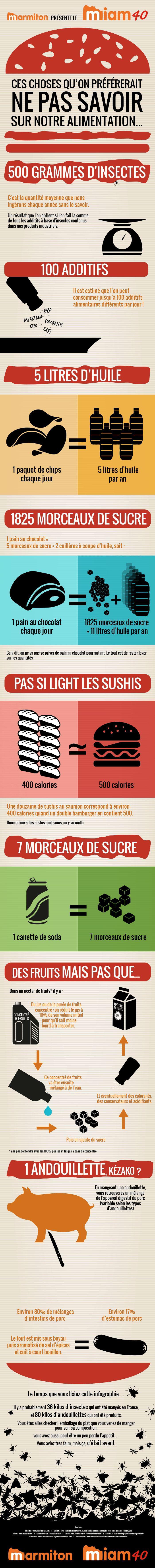 Ces choses qu'on préférerait ne pas savoir sur notre alimentation... Découvrez le Miam 40, la 1ère infographie Marmiton !