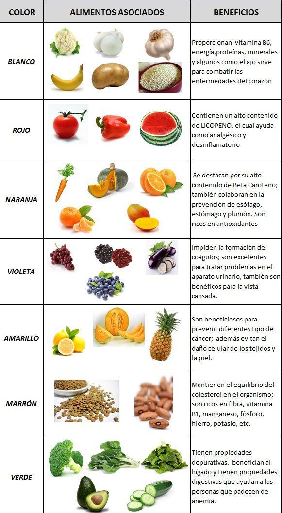 El Poder De Los Colores En La Alimentación En 2020 Tabla Nutricional De Alimentos Beneficios De Alimentos Alimentos Ricos En Fibra