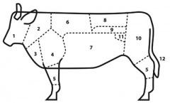 Rundvlees: wat zit waar, en hoe maak je het klaar?