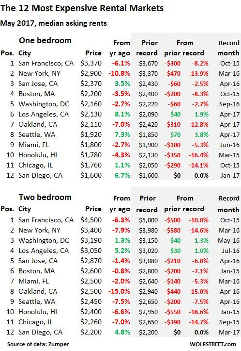 Rents Deflate in the Hottest US Cities, Soar in Cheaper Cities   Wolf Street