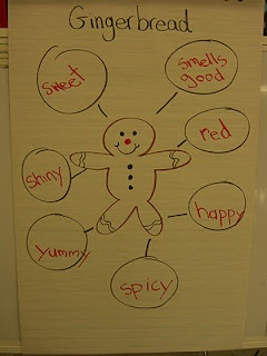 Gingerbread Chart of descriptive words | Writing | Pinterest ...