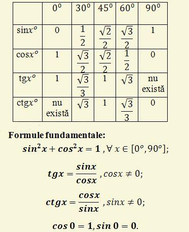 Sinus cosinus tangenta cotangenta trigonometrie
