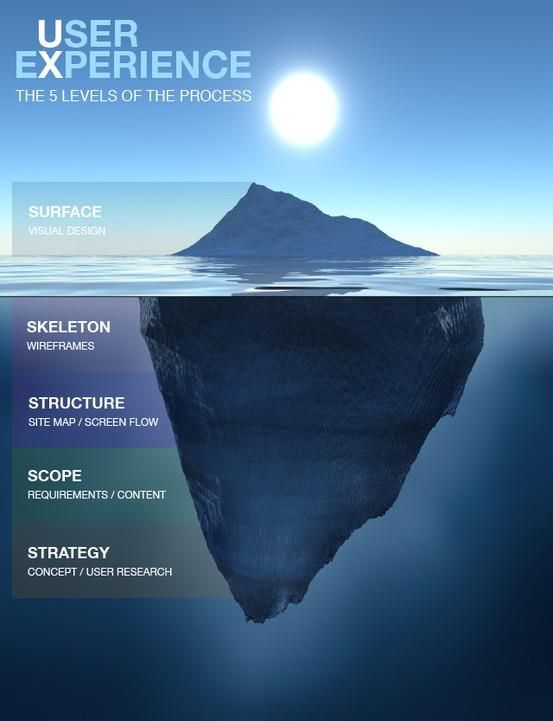 User Experience (UX): The 5 Levels Of The Process