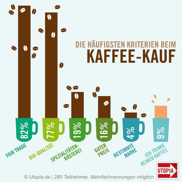 Worauf es Konsumenten beim #Kaffee ankommt #Faitrade