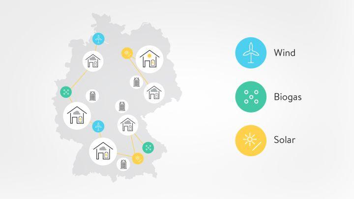sonnenCommunity vernetzt Haushalte und macht herkömmliche Stromversorger überflüssig