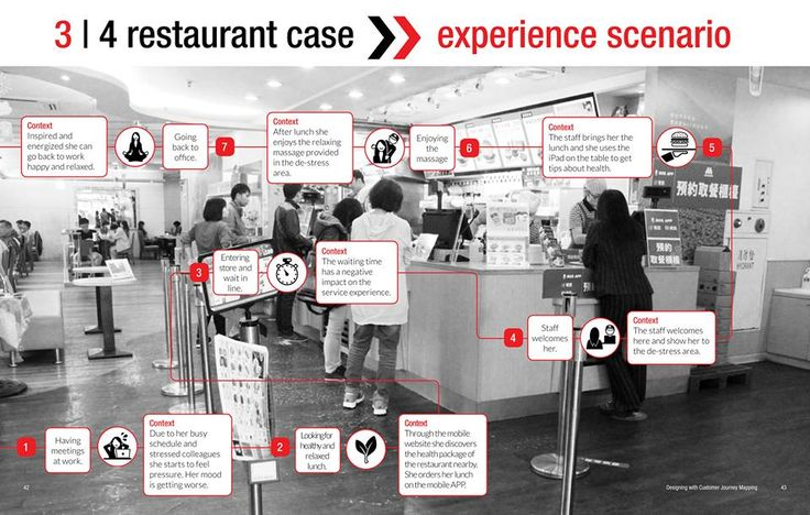 Data Visualization explaining the Service Scenario for a specific persona in the fast food restaurant case by DesignThinkers Group. via DT Concept Studio
