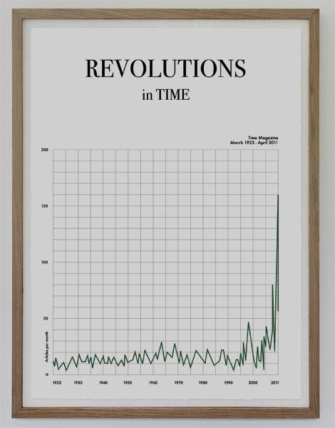 Revolutions.