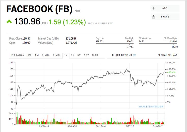 Screen Shot 2017 01 25 at 11.12.43 AM #Facebook stock price jumps after following more #Snapchat functions