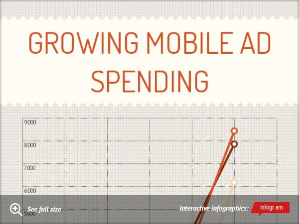 TonightsGame #Infographic: #Growing Mobile Ad spending