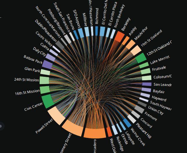 Setosa data visualization and visual explanations