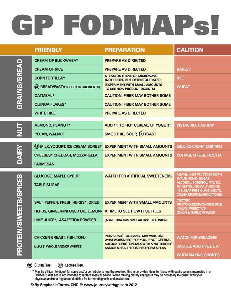 GP + Low Fodmap Food List