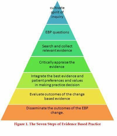 Evidence-based practice image.