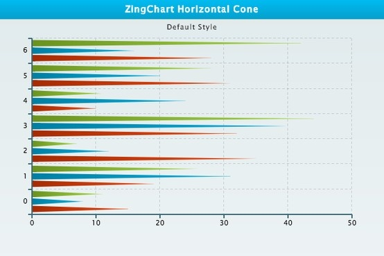 Best Zingchart Demos Images On   Chart Charts And