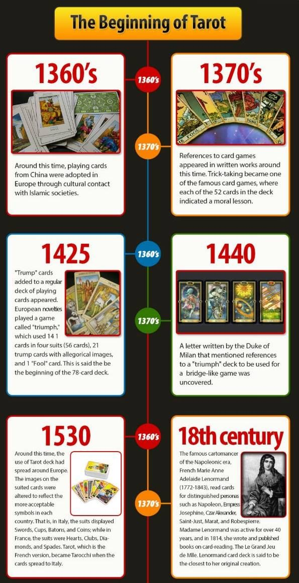 A rather accurate history of tarot.