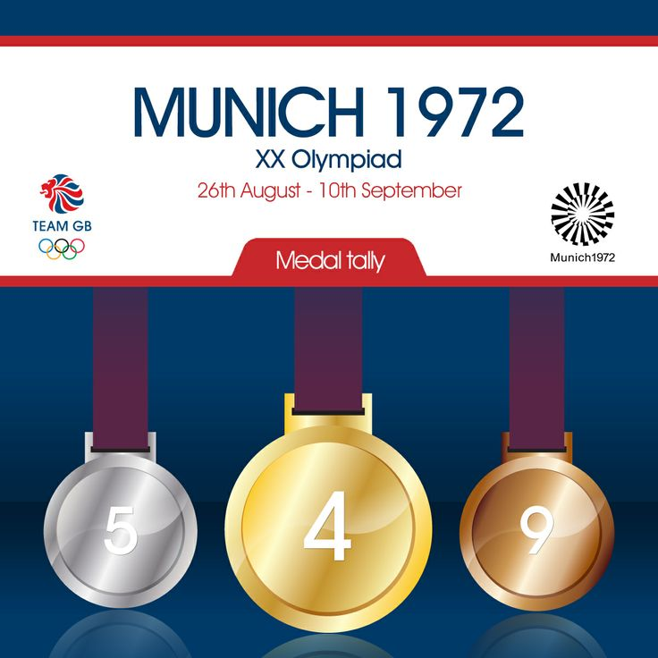 Team GB's complete medal count from the 1972 Olympic games in Munich