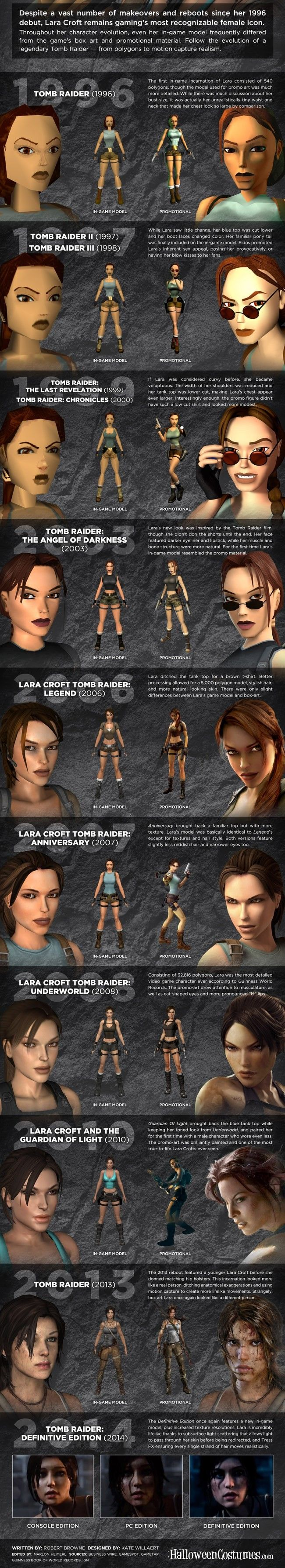 Lara Croft over the years
