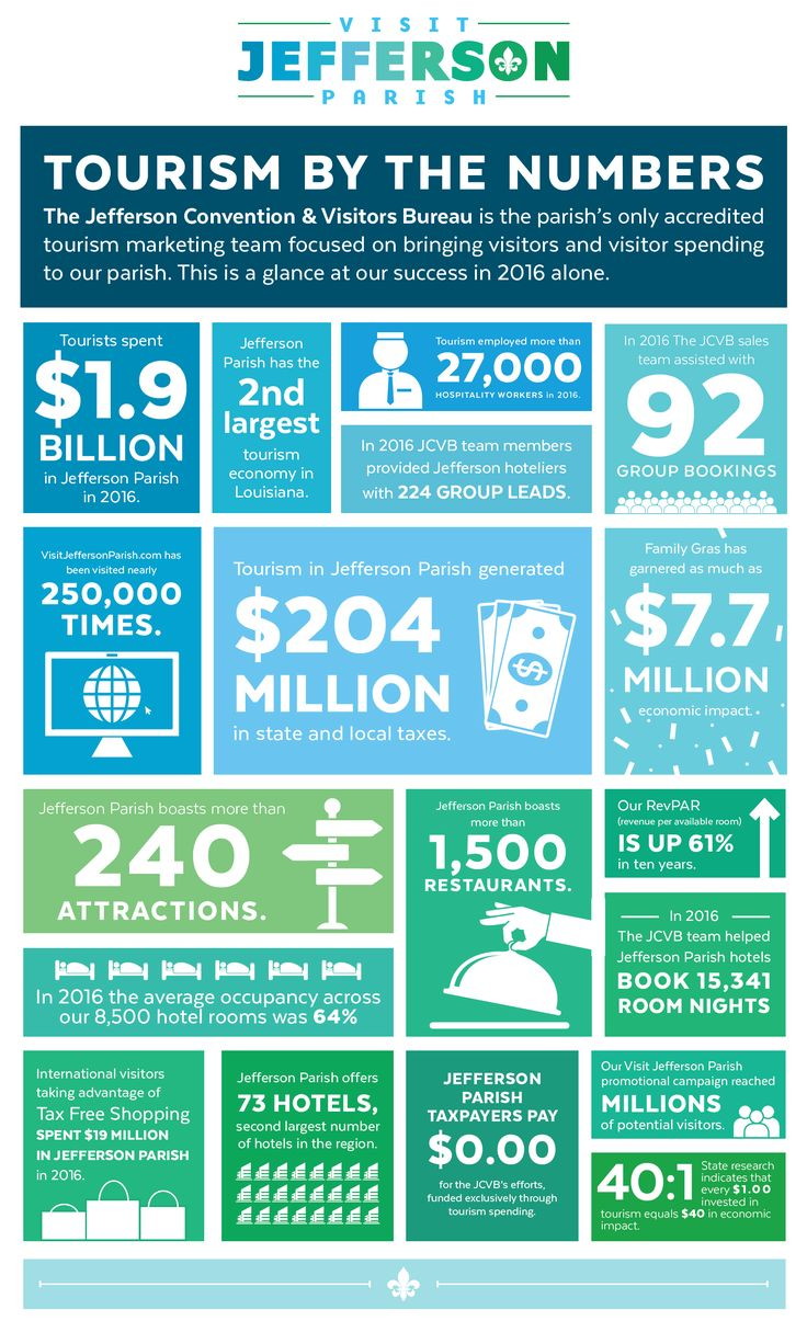 Tourism by the Numbers in Jefferson, Parish, LA.