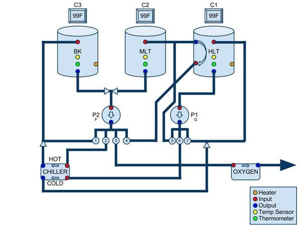 automated brewery valve layout diagrams home brew forums - Home Brewery Design