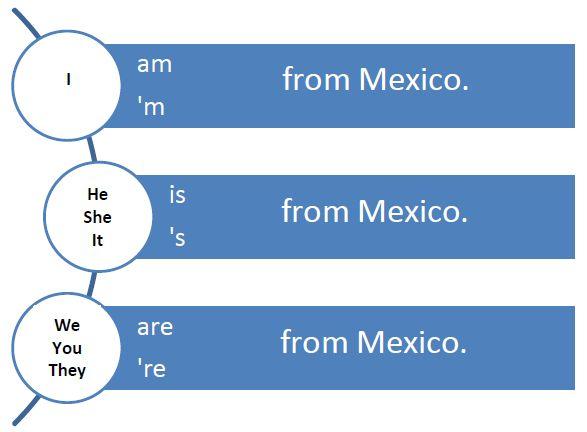 """El verbo """"to be"""" y sus auxiliares es uno de los temas más importante en el inglés ya que nos permite hablar acerca de los nombres de las pe..."""