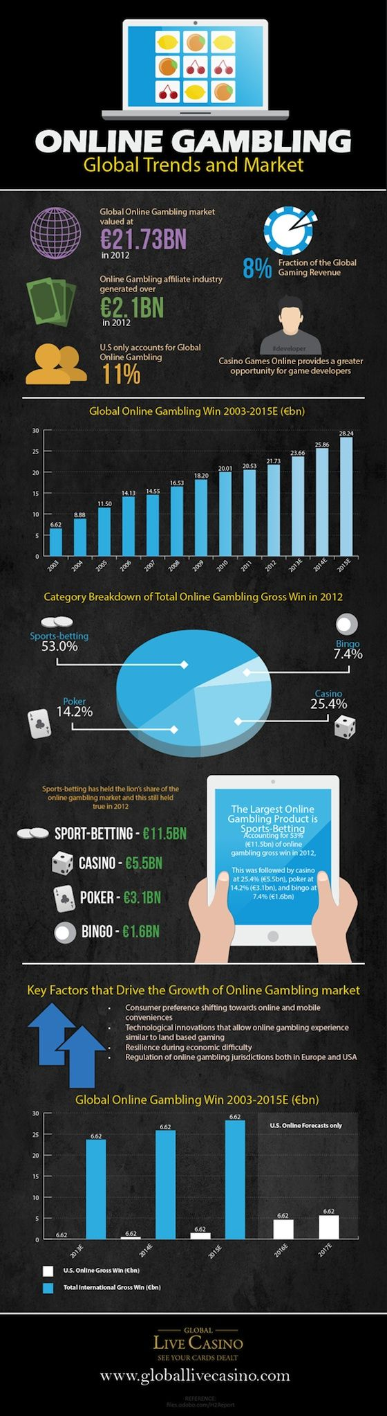 This infographic presents vital data on global trends and analysis about gambling online.