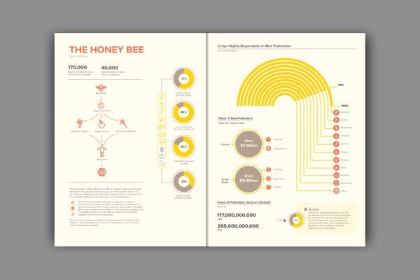 The Vitality of Honey Bees by Jennifer Zhang, via Behance