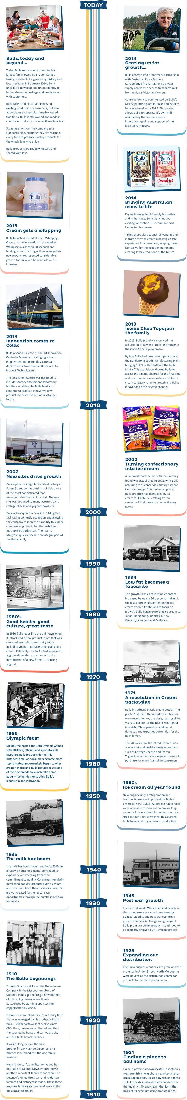 Bulla History