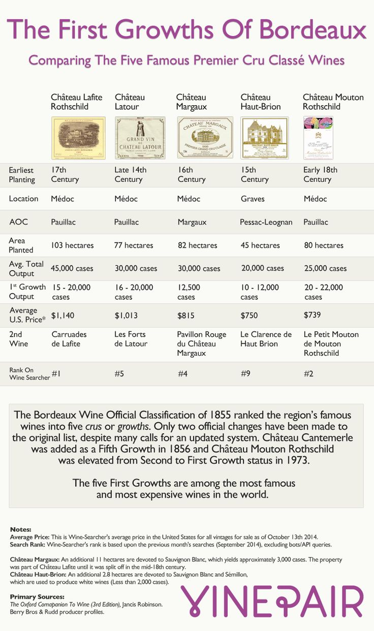 The famous First Growth wines of Bordeaux compared in a helpful infographic.