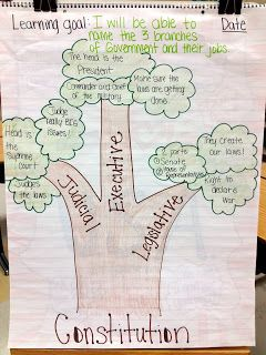 Branches of Government anchor chart and ideas for teaching government to elementary students