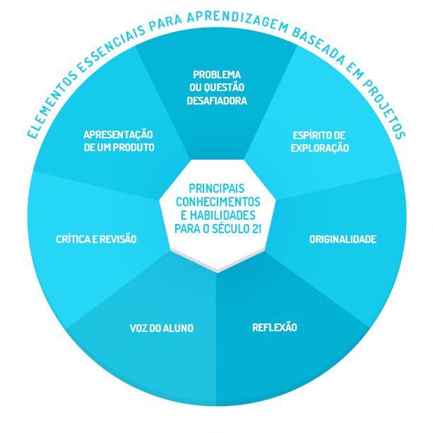 Infográfico elementos essenciais para aprendizagem baseada em projetos