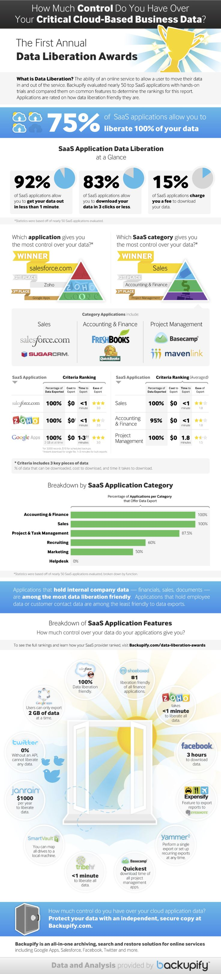[Infographic] How Much Control Do You Have Over Your Critical Cloud-Based Business Data? | Backupify