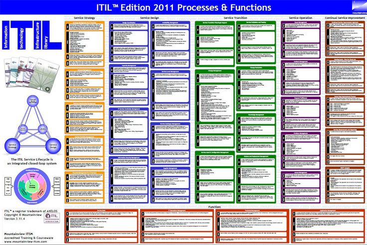 reference model itil diagram mountainview itil process & function wal poster | itil ... explain all the layers of the osi reference model with a suitable diagram