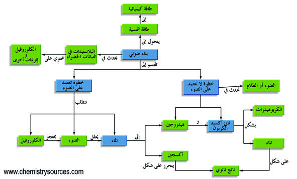 صور عن تصنيف التفاعلات الكيميائية Yahoo Image Search Results Imst Diagram Image