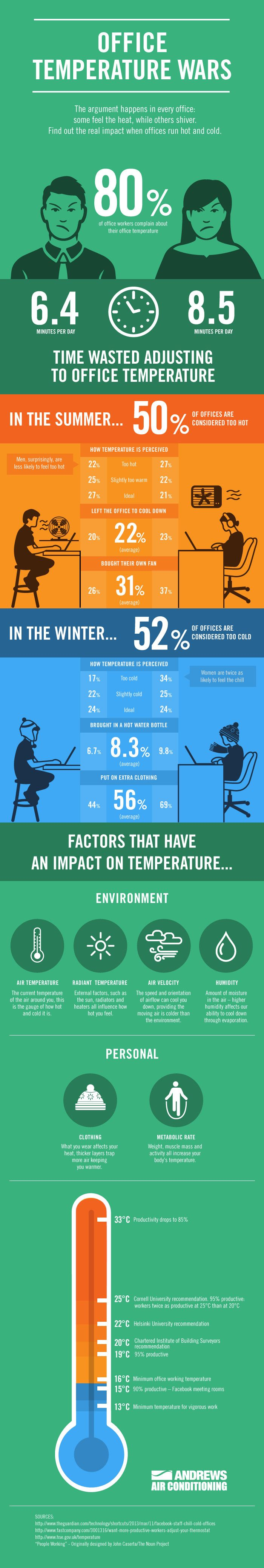 Office Temperature Wars #infographic #Office ##productivity #Business #Employees