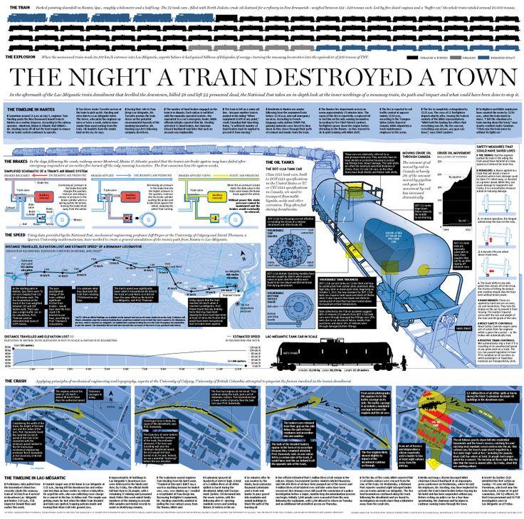 Graphic: The Lac-Mégantic Runaway Train Disaster